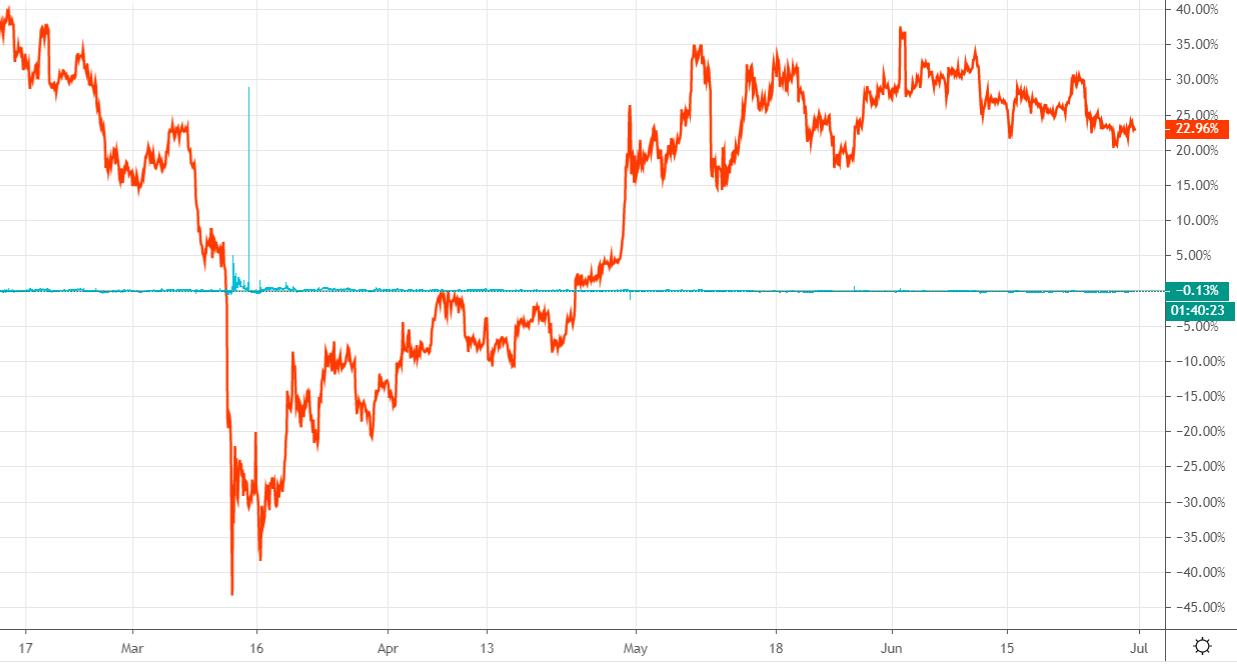 BTC and USD graph