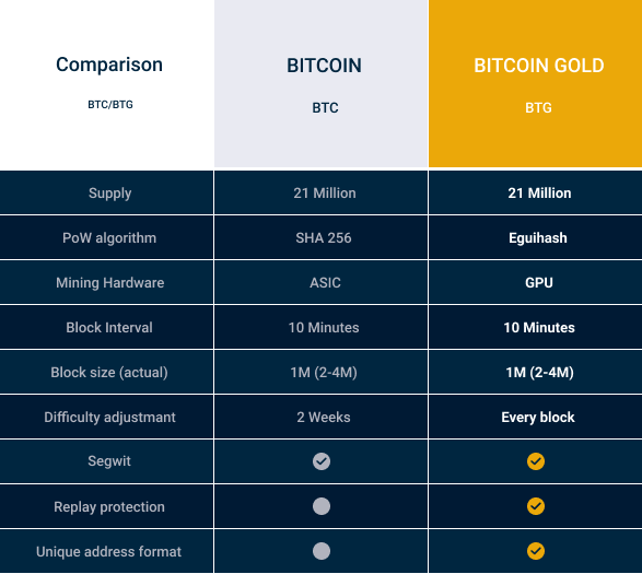 Биткойн (BTC) против Bitcoin GOLD (BTG)