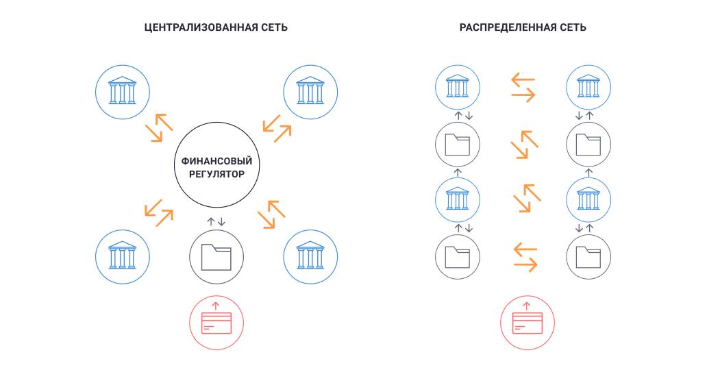 Сравнение Централизованных и Децентрализованных систем