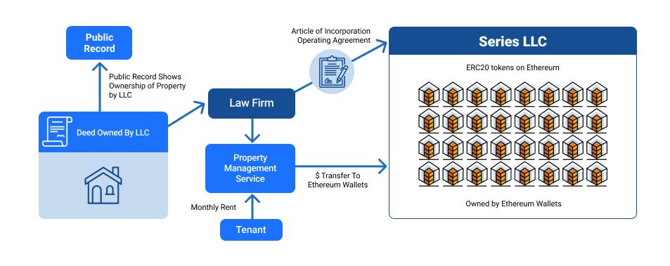 What is Blockchain Tokenization
