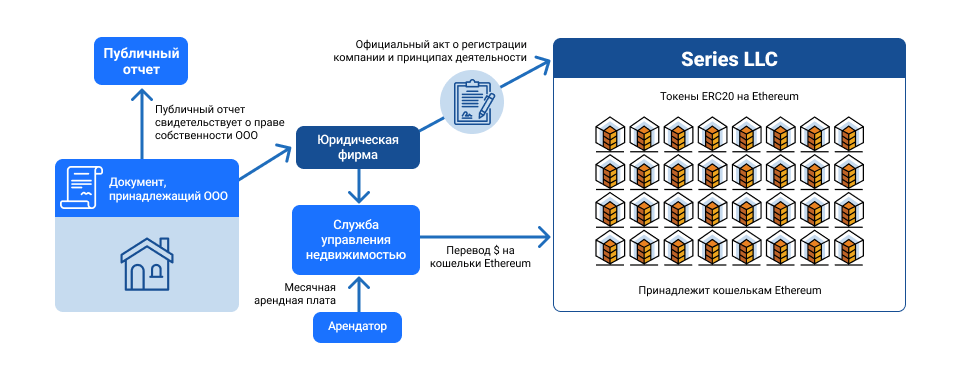 Схема токенизации недвижимости от RealT