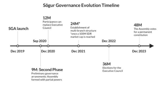 Sögur Cryptocurrency Development Roadmap (SGR)