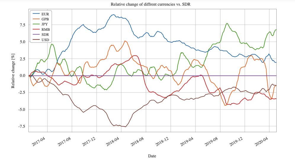 Comparison of the dynamics of the Sögur (SGR) exchange rate with the main fiat currencies.