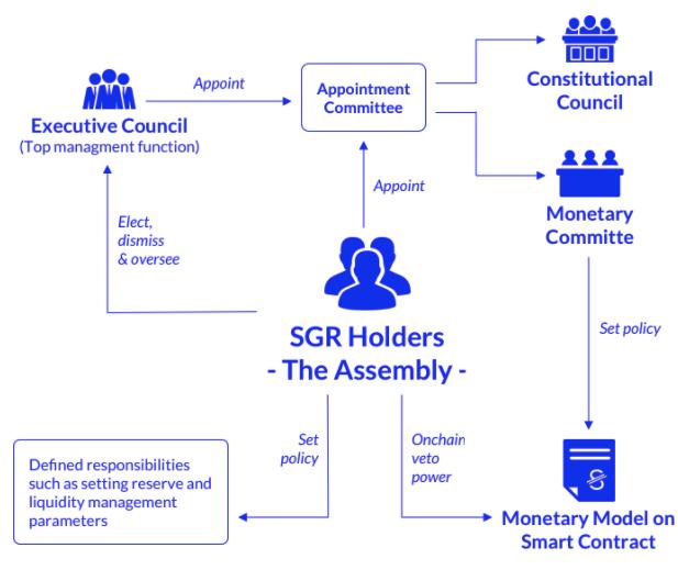 Sögur Coin Management Structure Diagram (SGR).