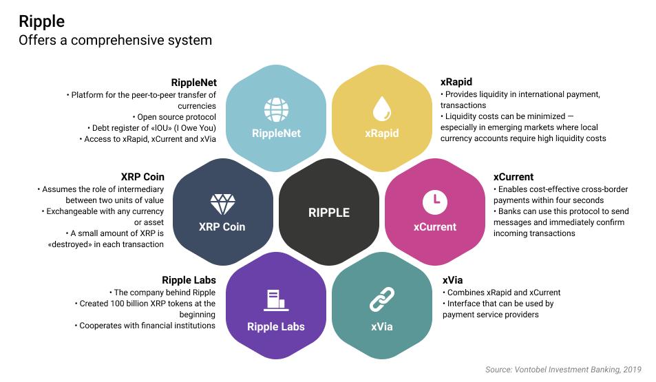 Ripple System
