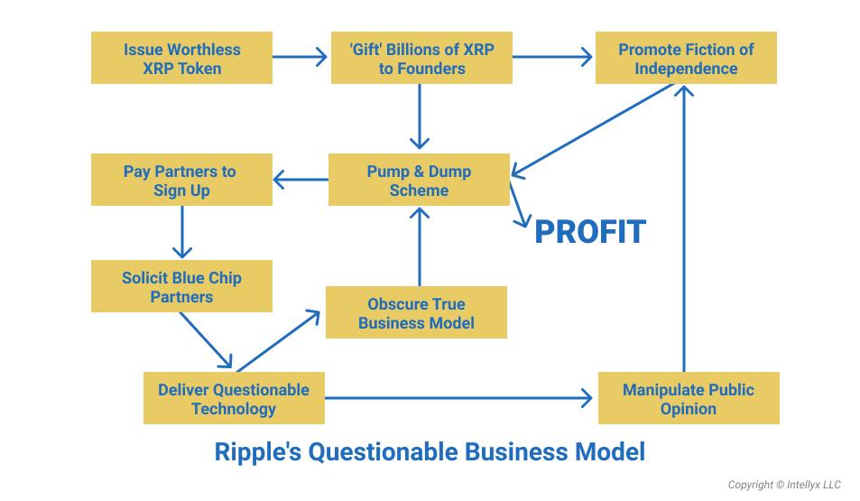 How Ripple make money