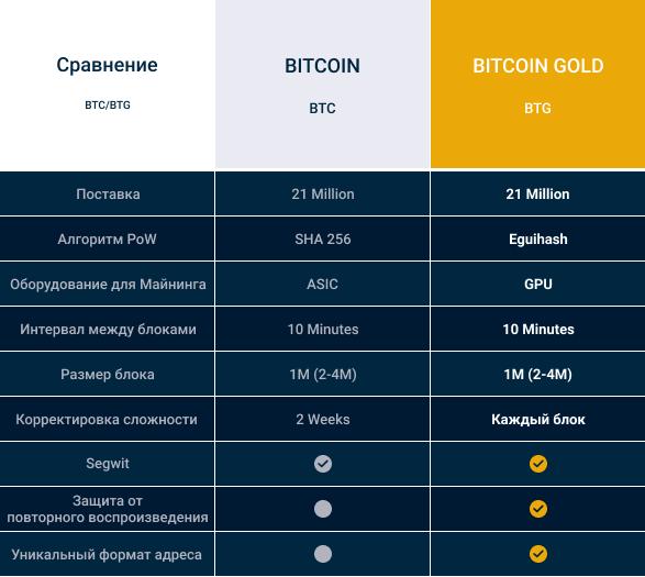 Сравнение Bitcoin BTC и Bitcoin Gold BTG