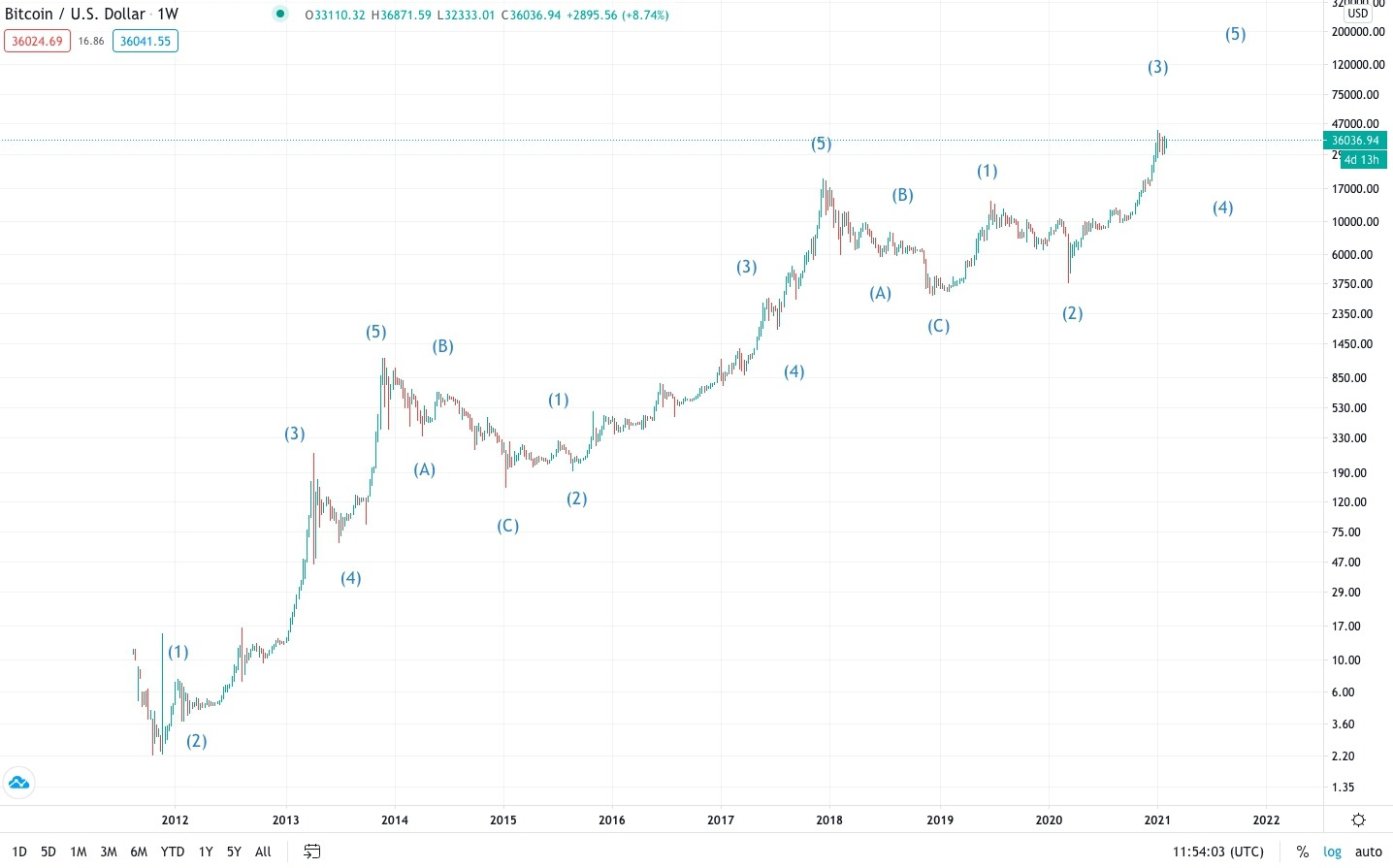 Elliott Waves chart BTC:USD