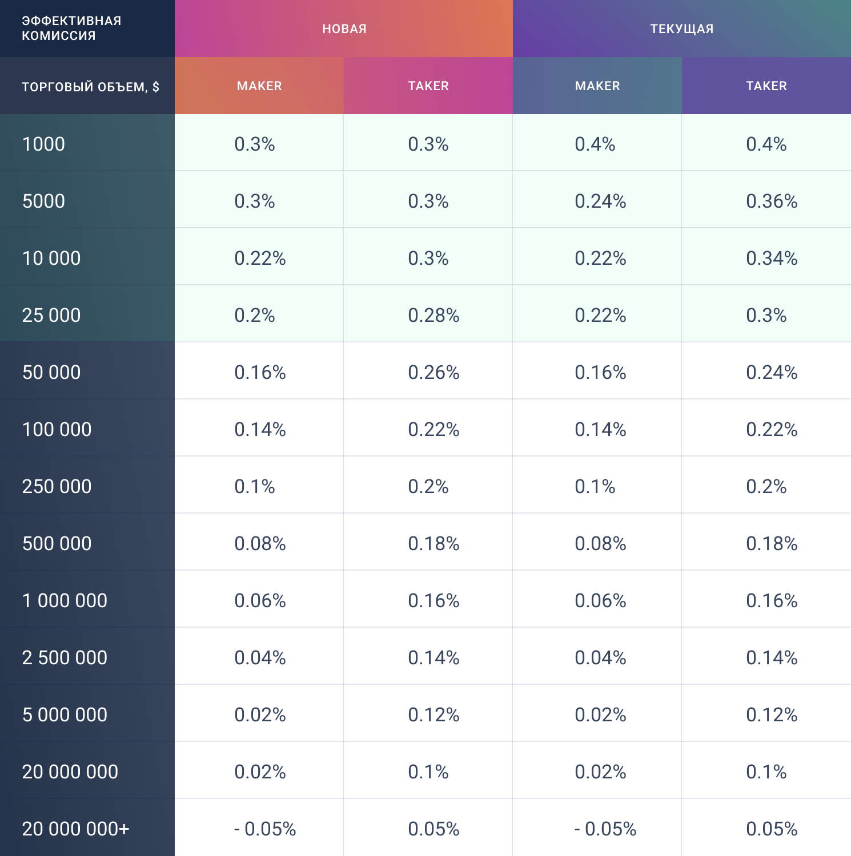 Таблица с эффективными комиссиями