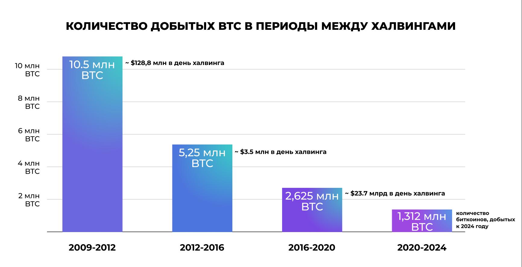 график_биткоины