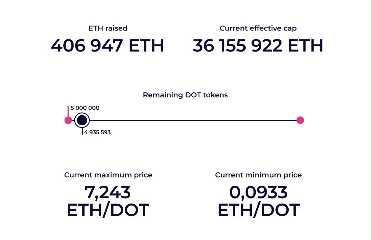 Remaining DOT tokens