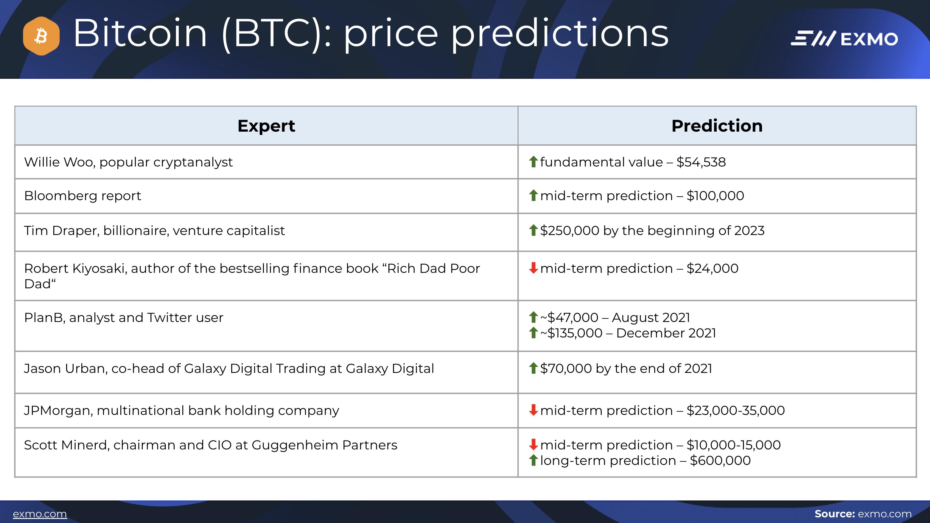 BTC predictions
