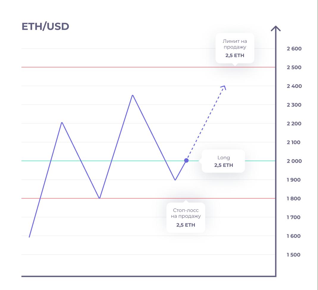 ETH-USD Long
