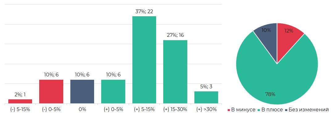 Сегментация криптовалют по итогам торгов (22 – 28 июля)