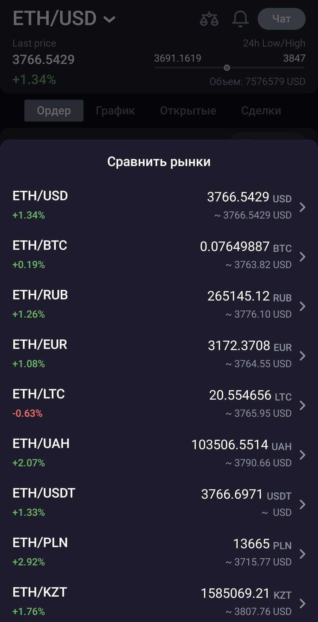 сравнение рынков