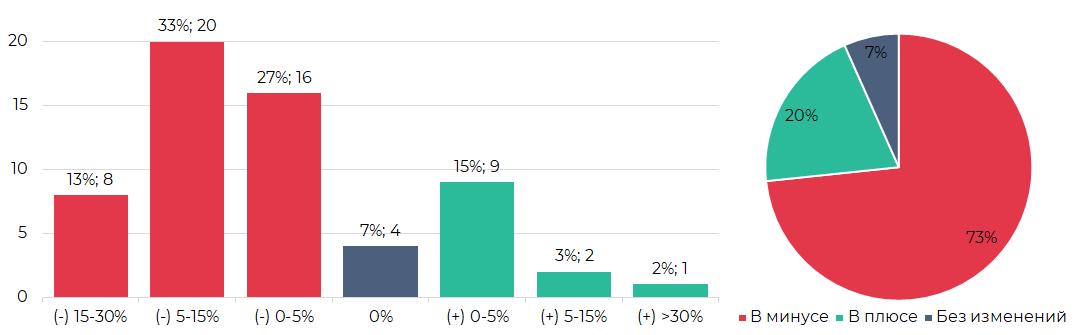 Сегментация криптовалют по результатам торгов (2-8 сентября)